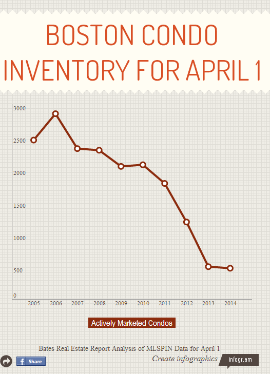 Boston-Condo-Inventory-for-April-1